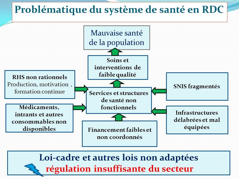 Problématique du système de santé en RDC