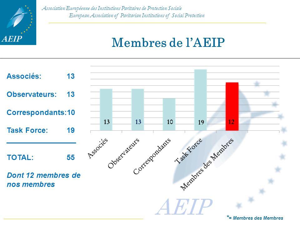 Membres de l'AEIP Associés: 13 Observateurs: 13 Correspondants:10