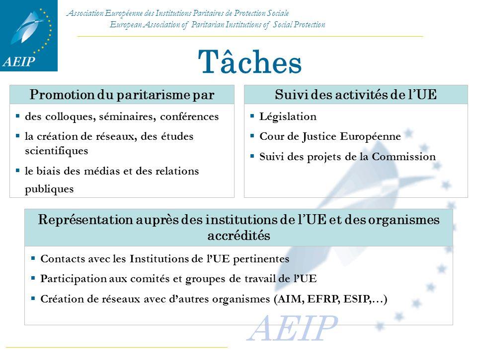 Promotion du paritarisme par Suivi des activités de l'UE