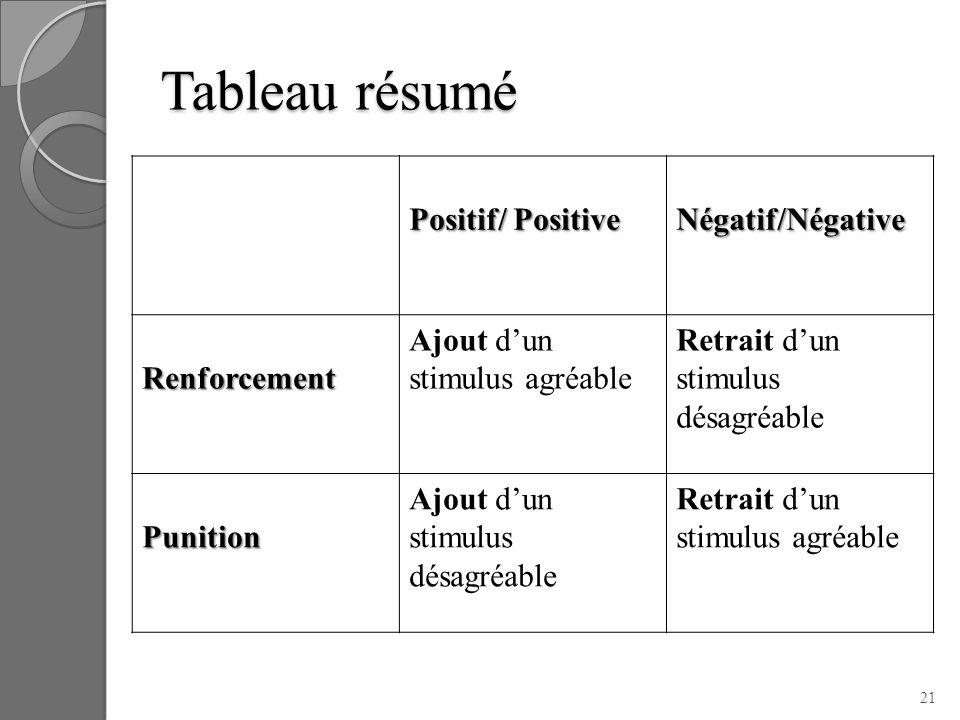 Tableau résumé Positif/ Positive Négatif/Négative Renforcement