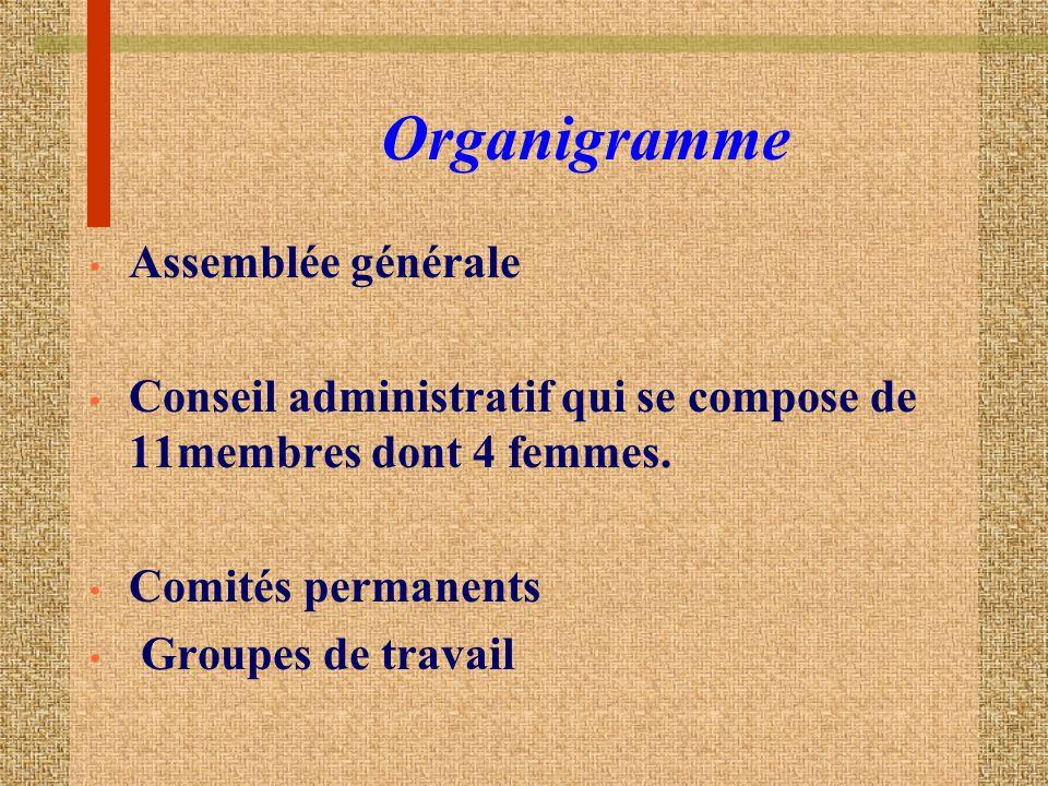Organigramme Assemblée générale