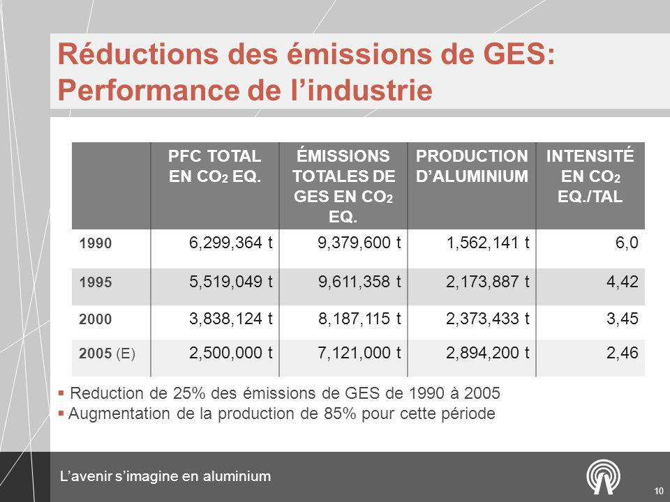 Réductions des émissions de GES: Performance de l'industrie