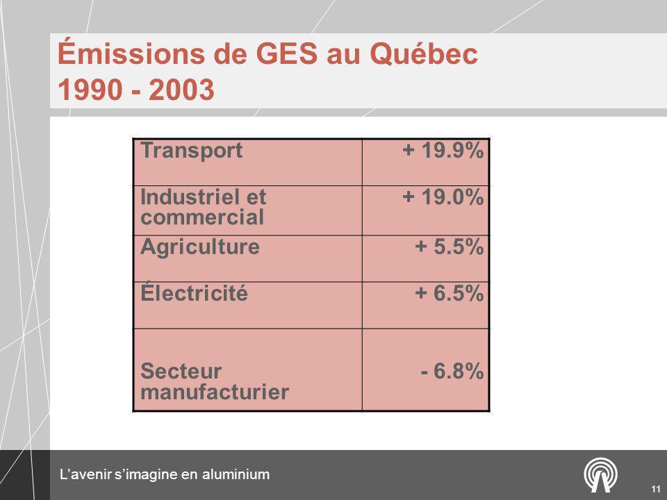 Émissions de GES au Québec 1990 - 2003