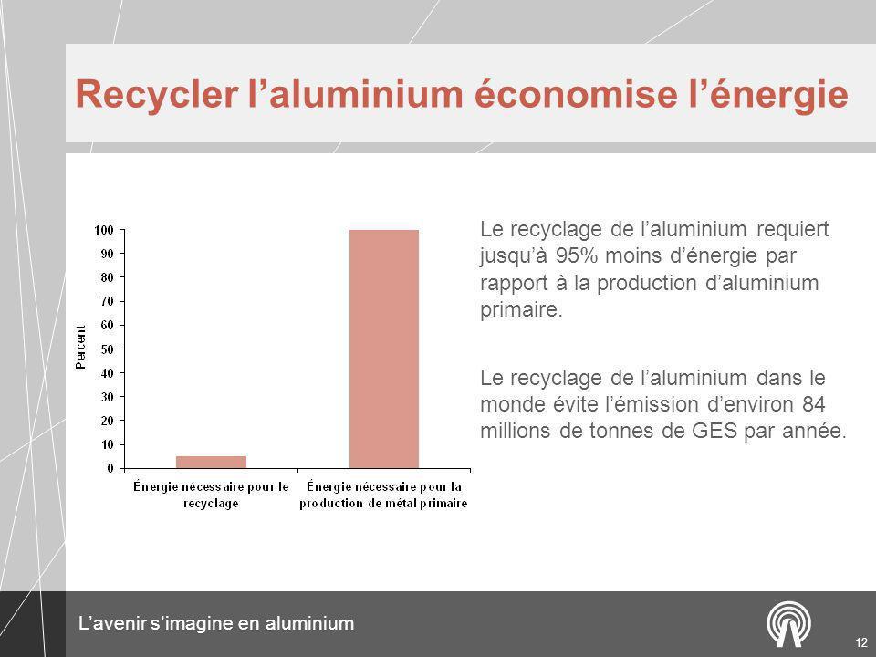 Recycler l'aluminium économise l'énergie