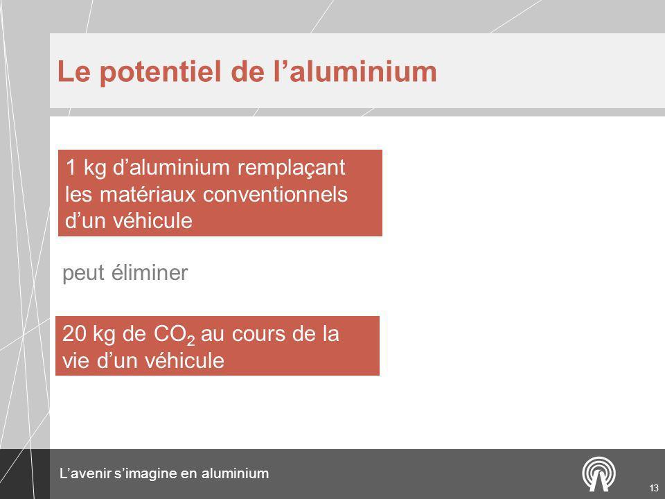 Le potentiel de l'aluminium