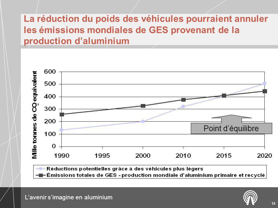 La réduction du poids des véhicules pourraient annuler les émissions mondiales de GES provenant de la production d'aluminium