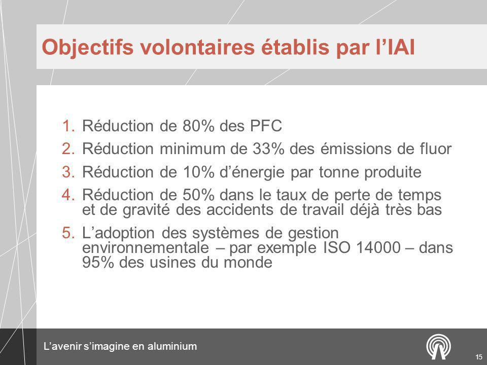 Objectifs volontaires établis par l'IAI
