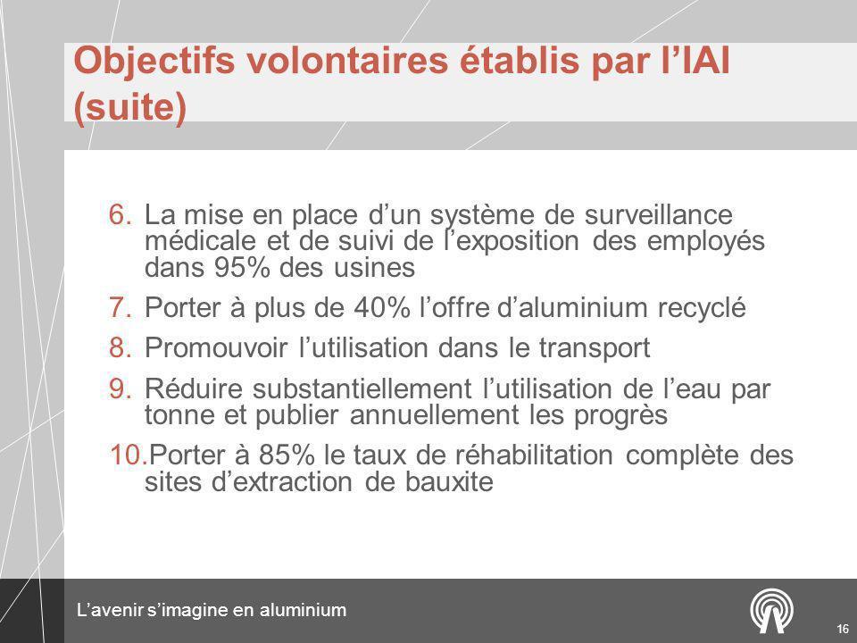 Objectifs volontaires établis par l'IAI (suite)