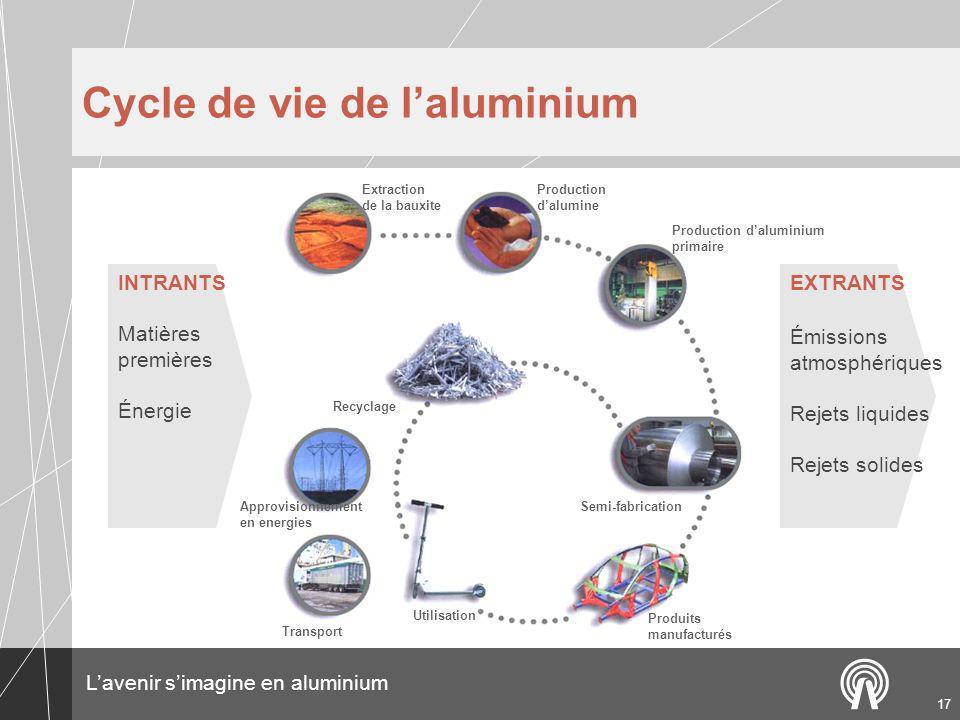 Cycle de vie de l'aluminium