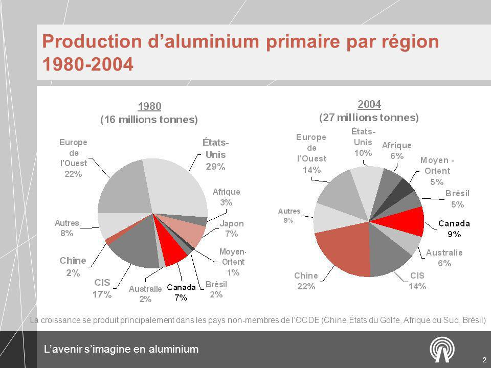 Production d'aluminium primaire par région 1980-2004