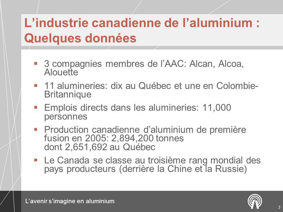 L'industrie canadienne de l'aluminium : Quelques données