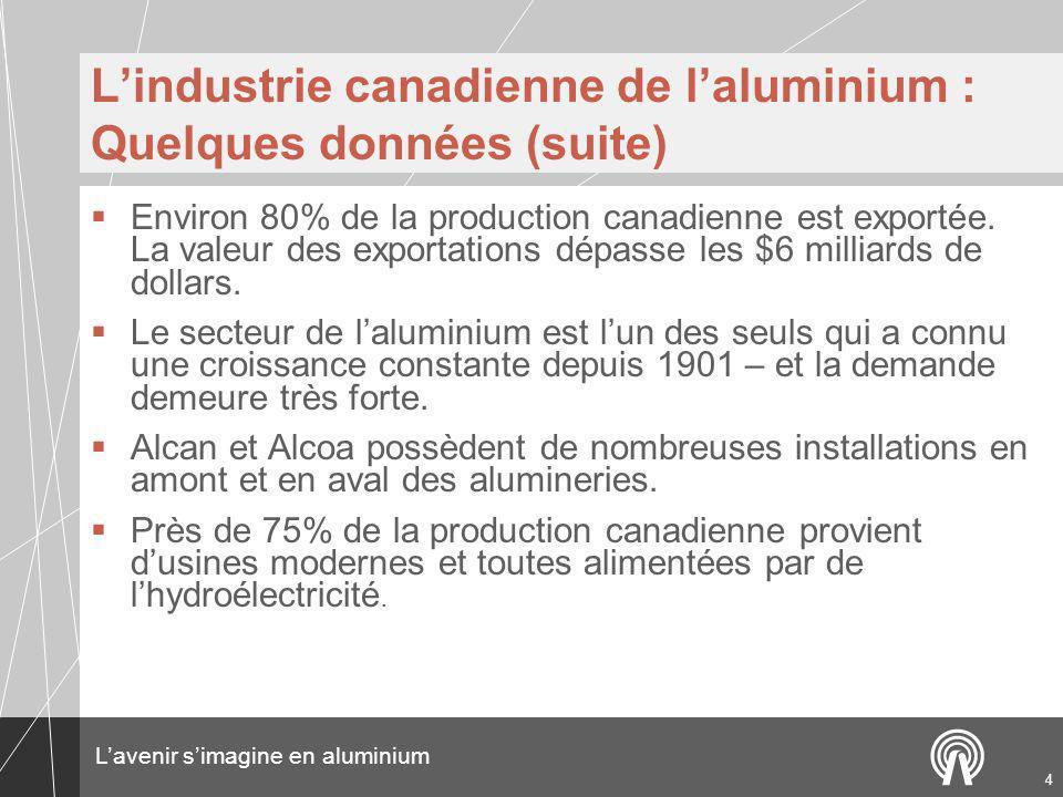 L'industrie canadienne de l'aluminium : Quelques données (suite)