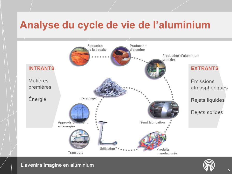 Analyse du cycle de vie de l'aluminium