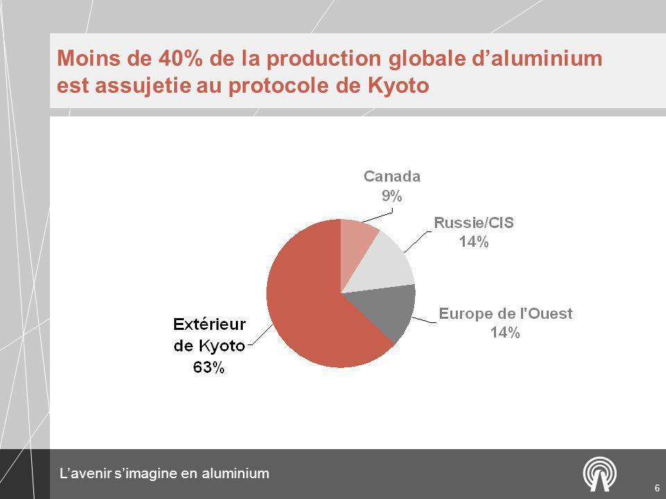 Moins de 40% de la production globale d'aluminium est assujetie au protocole de Kyoto