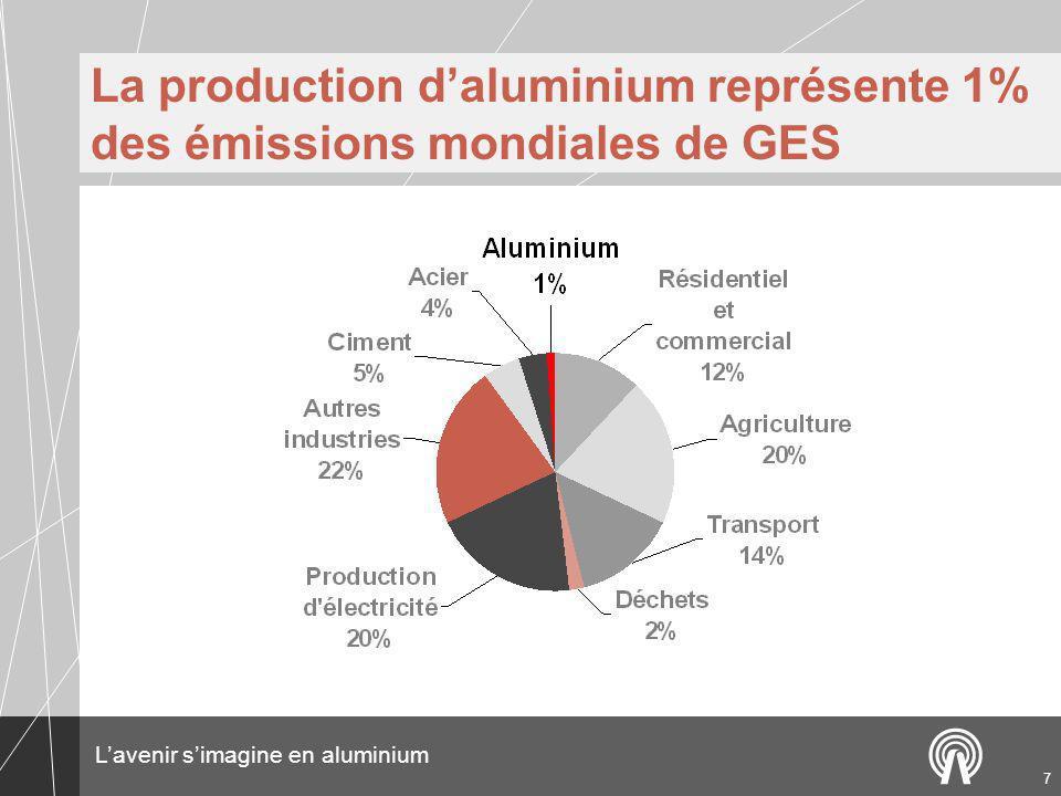 La production d'aluminium représente 1% des émissions mondiales de GES