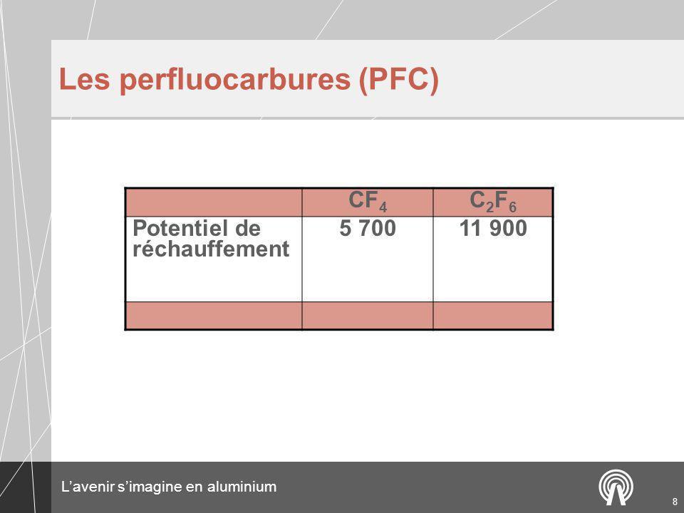 Les perfluocarbures (PFC)