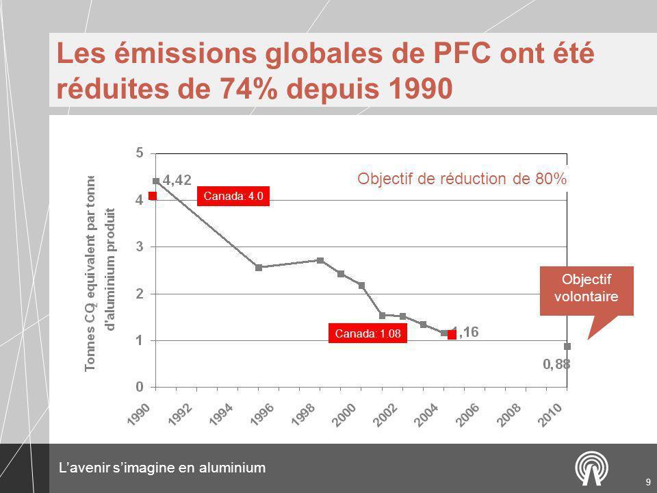 Les émissions globales de PFC ont été réduites de 74% depuis 1990
