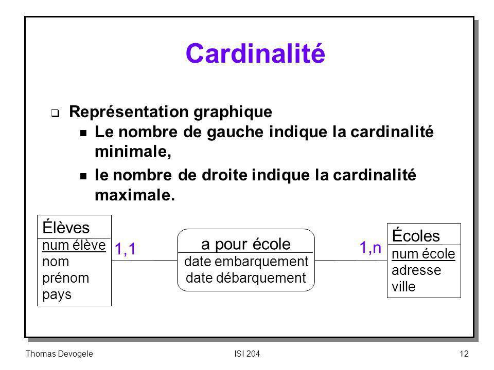 Cardinalité Représentation graphique