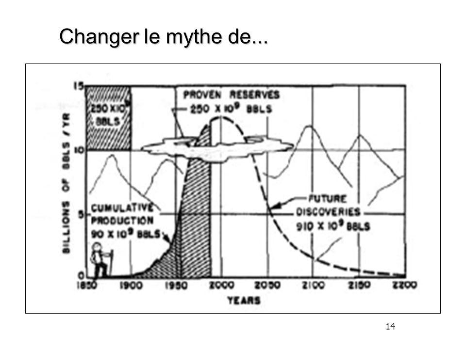 Changer le mythe de...