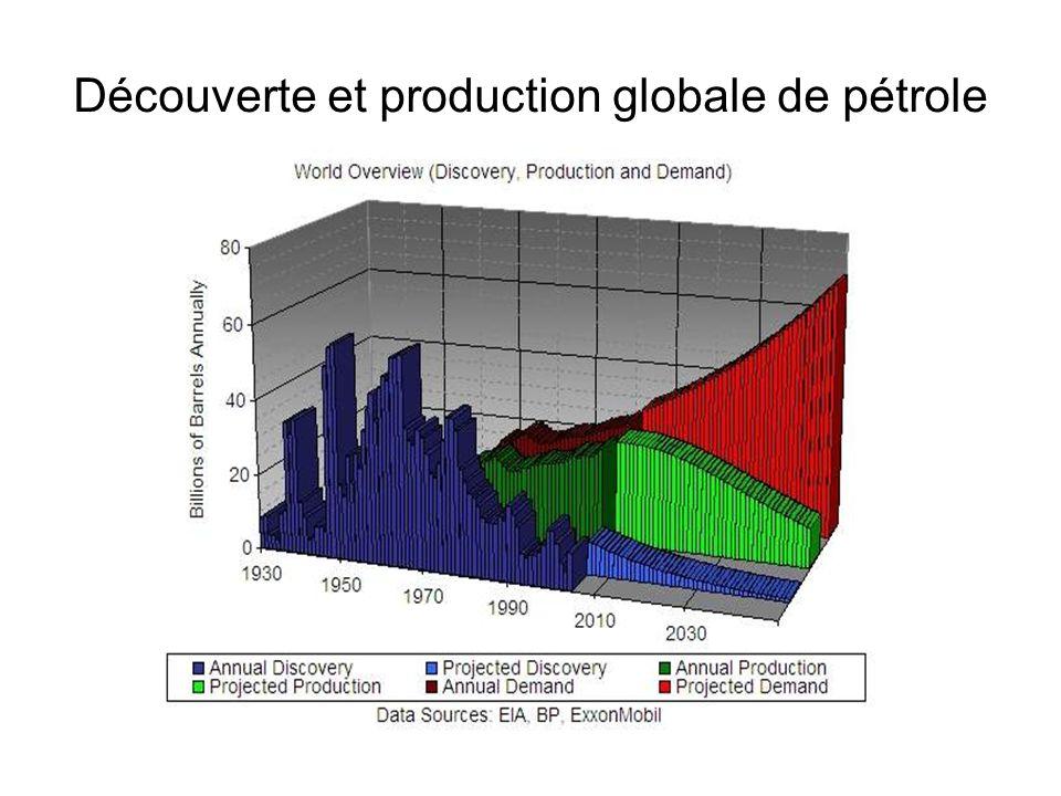 Découverte et production globale de pétrole