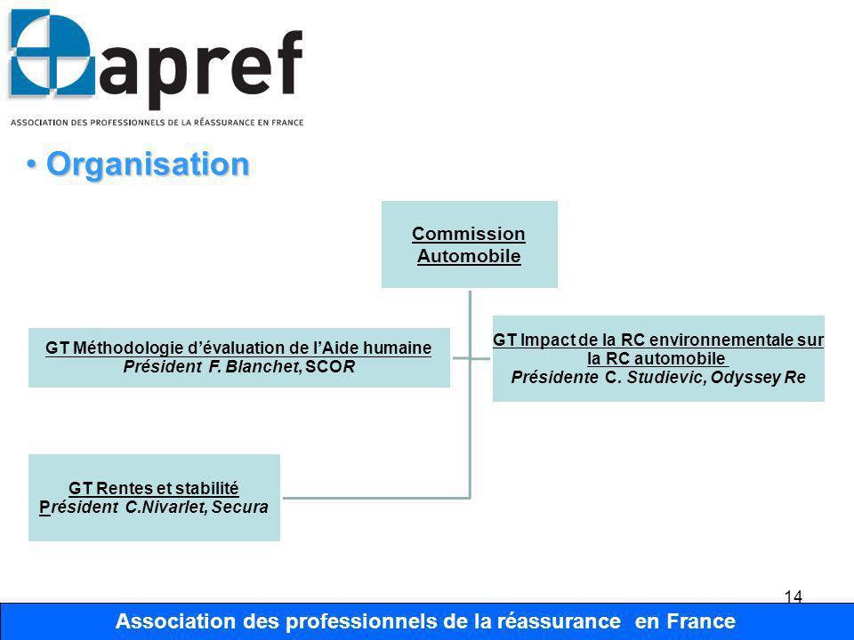 Organisation Commission Automobile. GT Méthodologie d'évaluation de l'Aide humaine. Président F. Blanchet, SCOR.