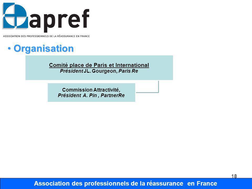 Commission Attractivité, Président A. Pin , PartnerRe