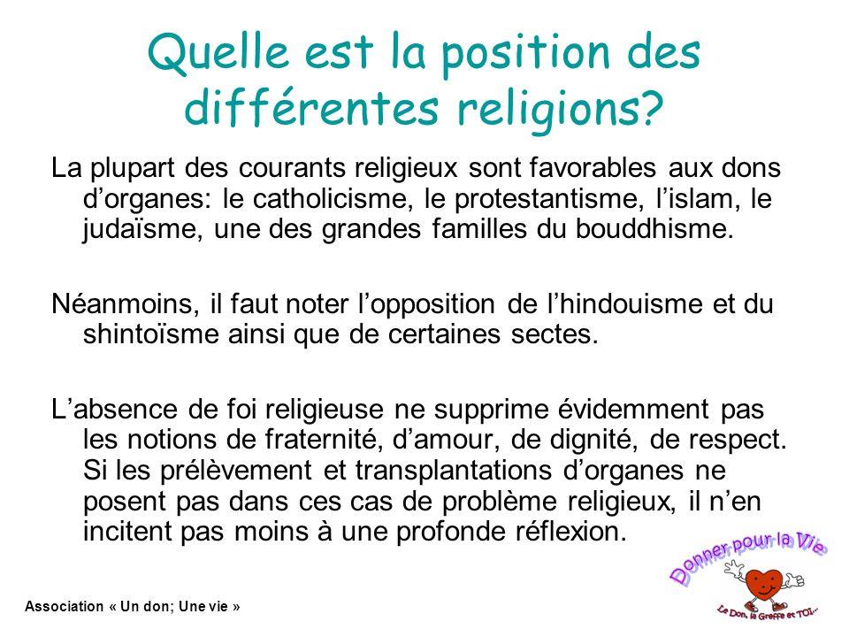 Quelle est la position des différentes religions