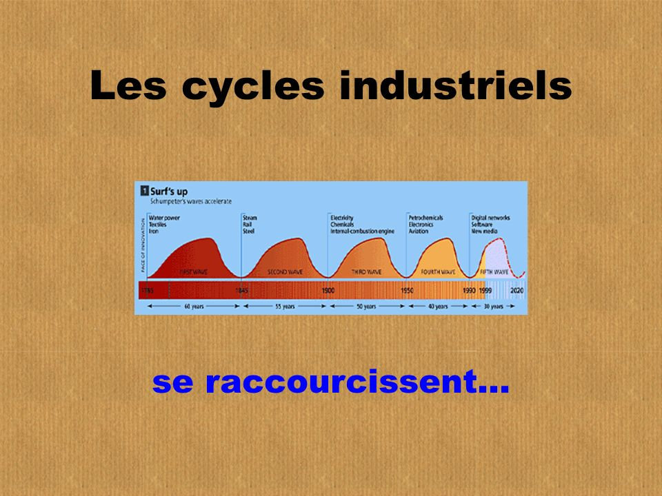 Les cycles industriels
