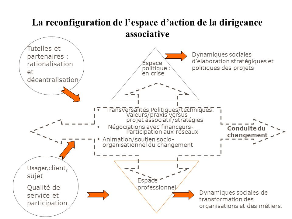 La reconfiguration de l'espace d'action de la dirigeance associative