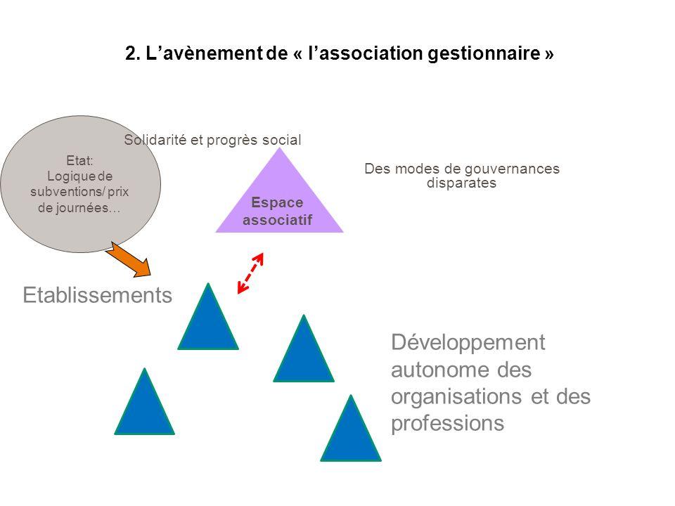 2. L'avènement de « l'association gestionnaire »