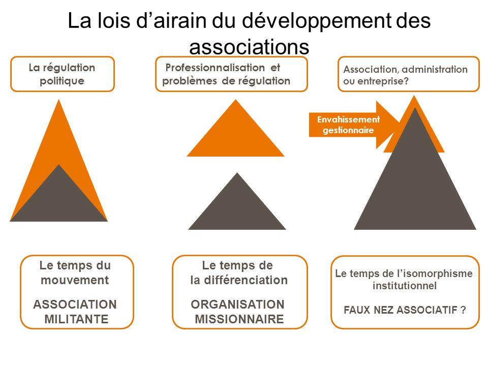 La lois d'airain du développement des associations