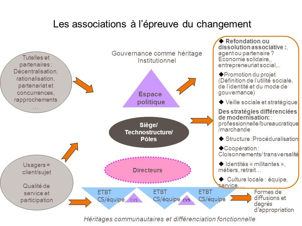 Les associations à l'épreuve du changement