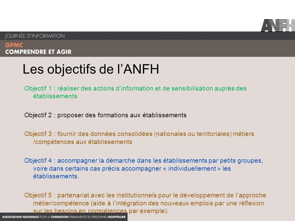 Les objectifs de l'ANFH