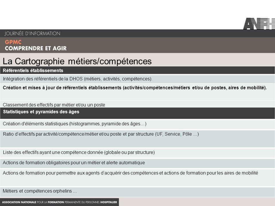 La Cartographie métiers/compétences