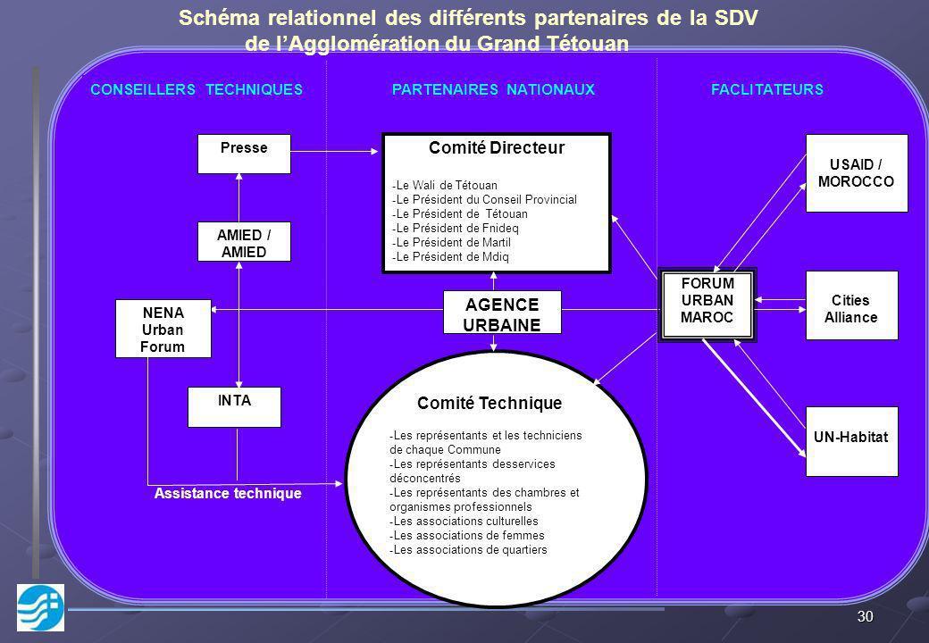 Schéma relationnel des différents partenaires de la SDV de l'Agglomération du Grand Tétouan