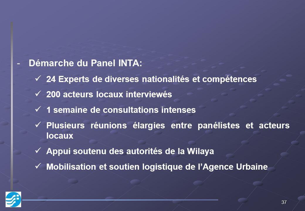 Démarche du Panel INTA: