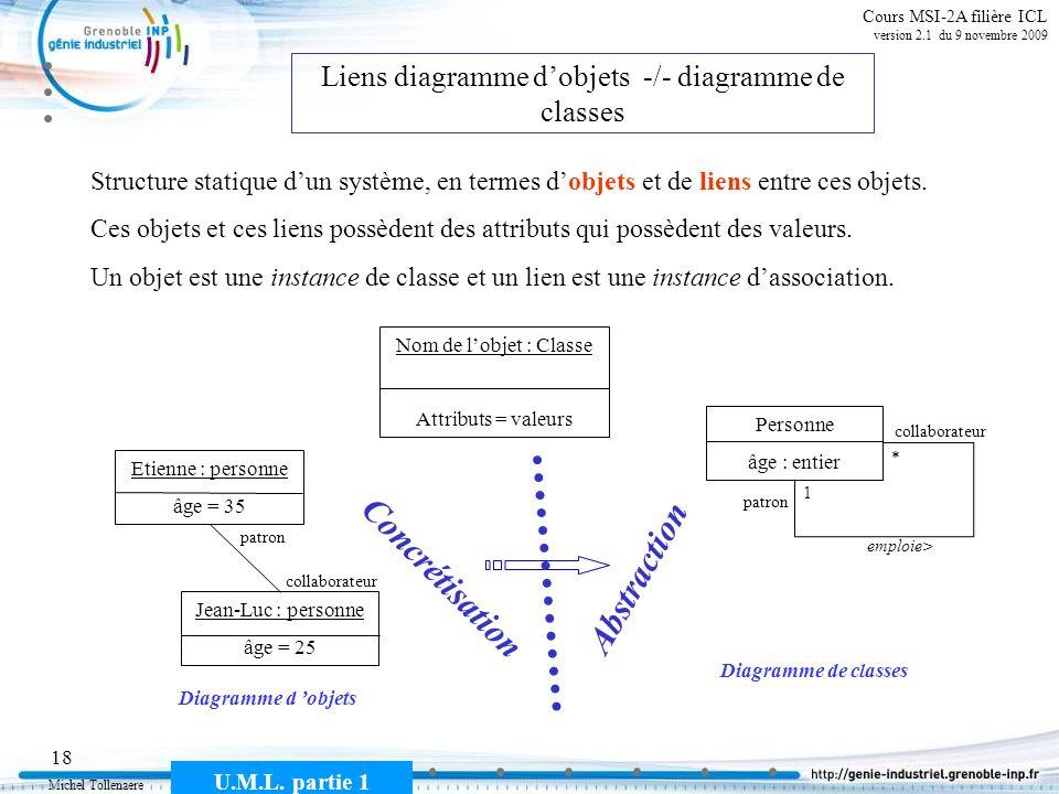 Liens diagramme d'objets -/- diagramme de classes