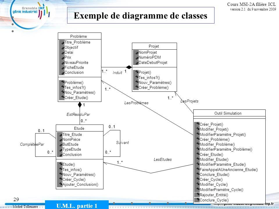 Exemple de diagramme de classes