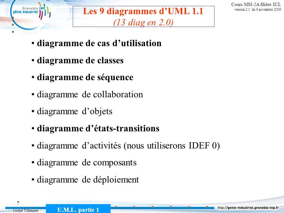 Les 9 diagrammes d'UML 1.1 (13 diag en 2.0)