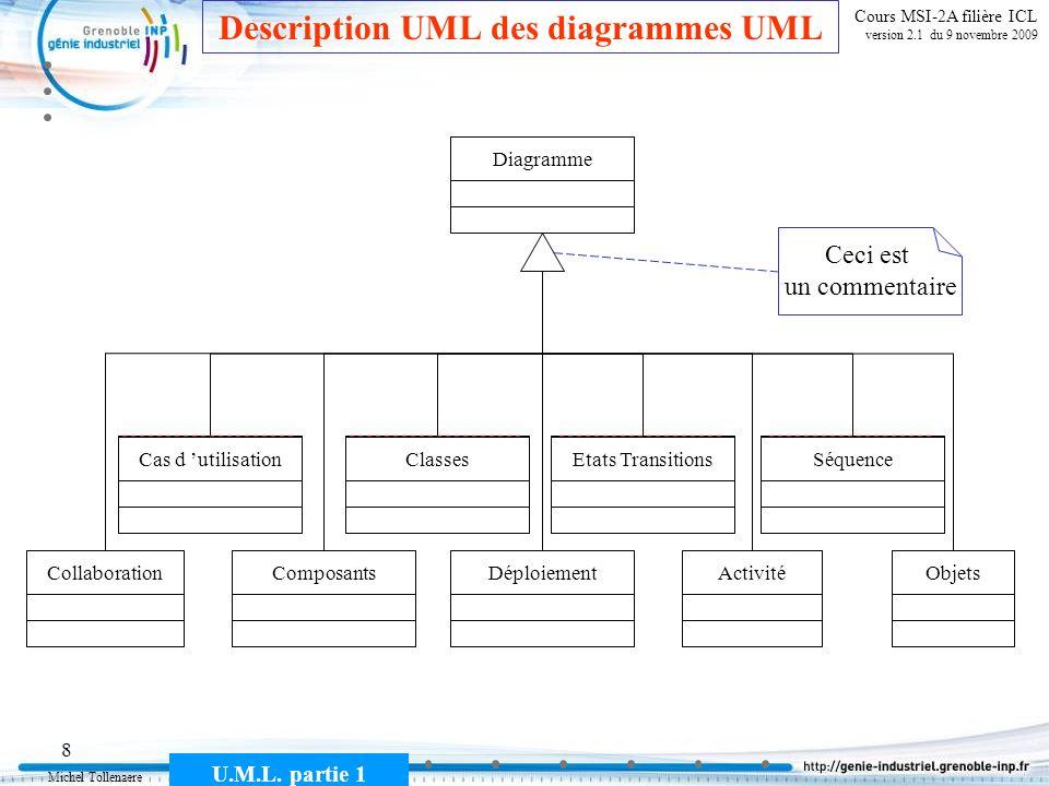 Description UML des diagrammes UML
