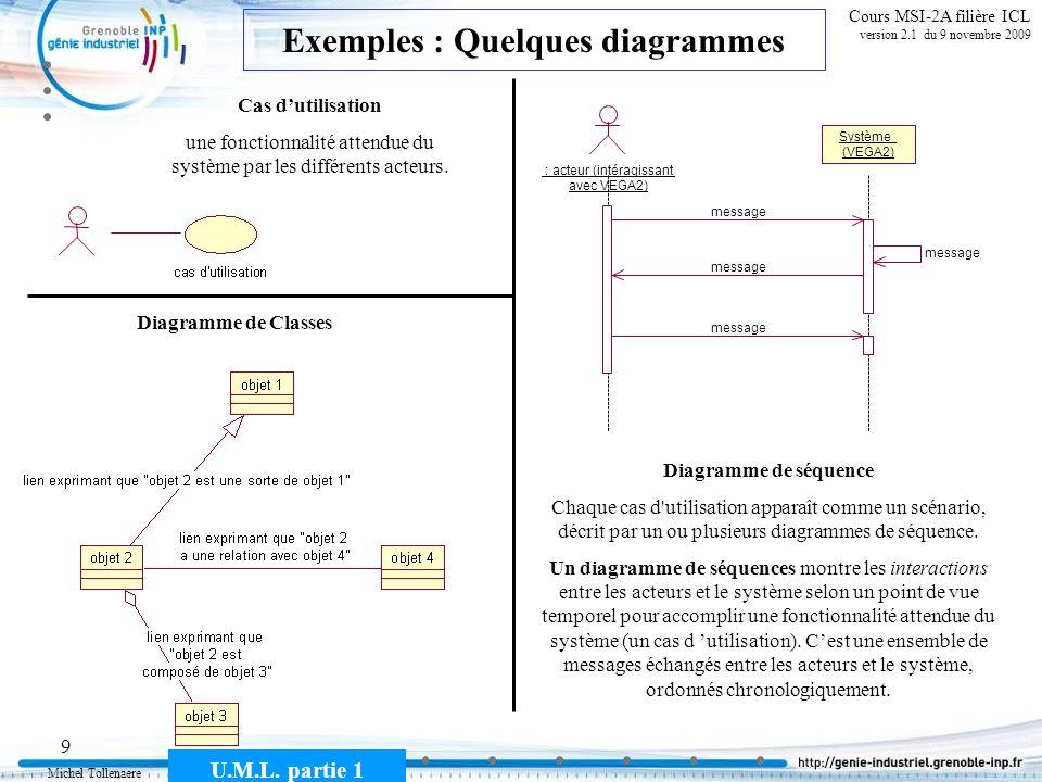 Exemples : Quelques diagrammes