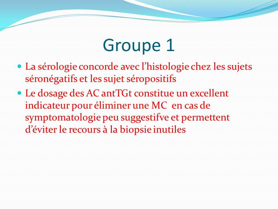 Groupe 1 La sérologie concorde avec l'histologie chez les sujets séronégatifs et les sujet séropositifs.