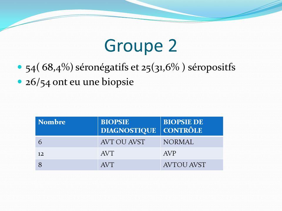 Groupe 2 54( 68,4%) séronégatifs et 25(31,6% ) séropositfs