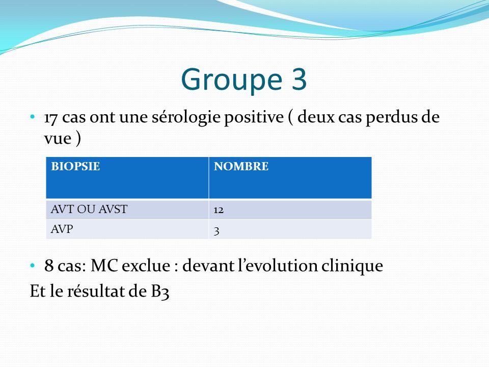 Groupe 3 17 cas ont une sérologie positive ( deux cas perdus de vue )