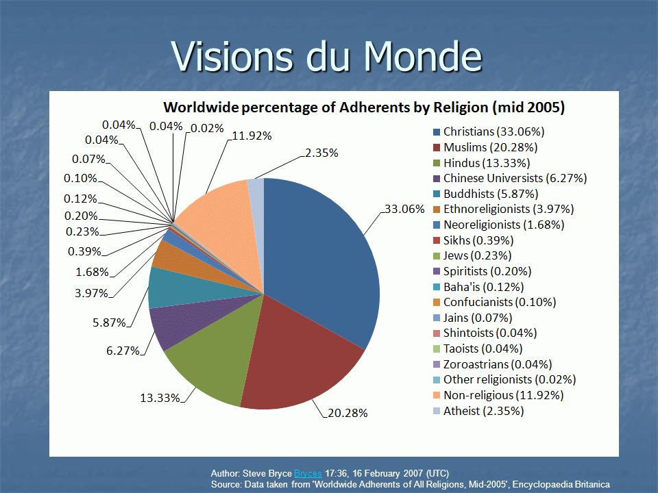 Visions du Monde Author: Steve Bryce Bryces 17:36, 16 February 2007 (UTC)