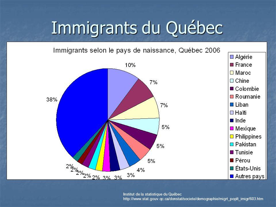 Immigrants du Québec Institut de la statistique du Québec