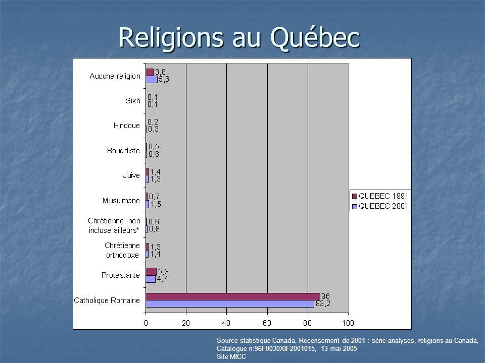 Religions au Québec Source statistique Canada, Recensement de 2001 : série analyses, religions au Canada,