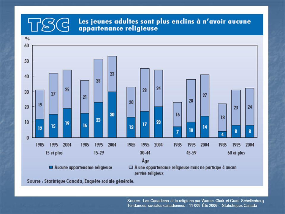 Source : Les Canadiens et la religions par Warren Clark et Grant Schellenberg