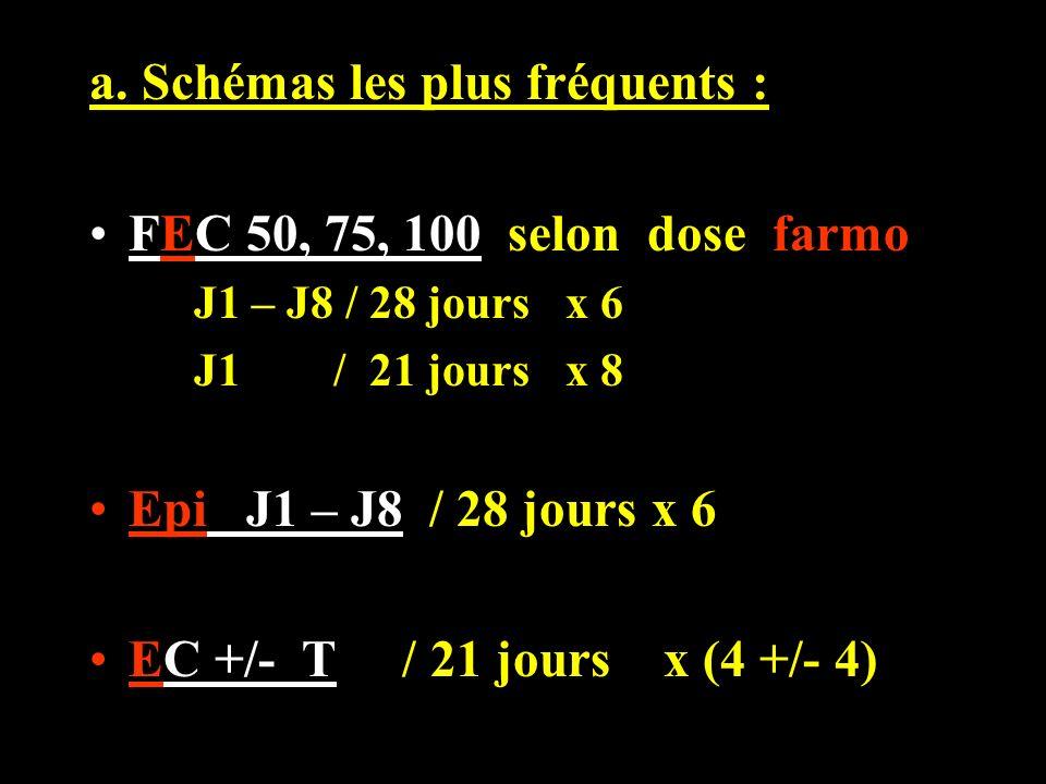 a. Schémas les plus fréquents : FEC 50, 75, 100 selon dose farmo