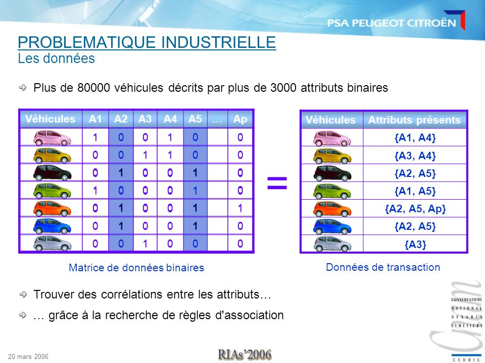 PROBLEMATIQUE INDUSTRIELLE
